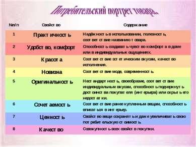 №п/п Свойство Содержание 1 Практичность Надёжность в использовании, полезност...
