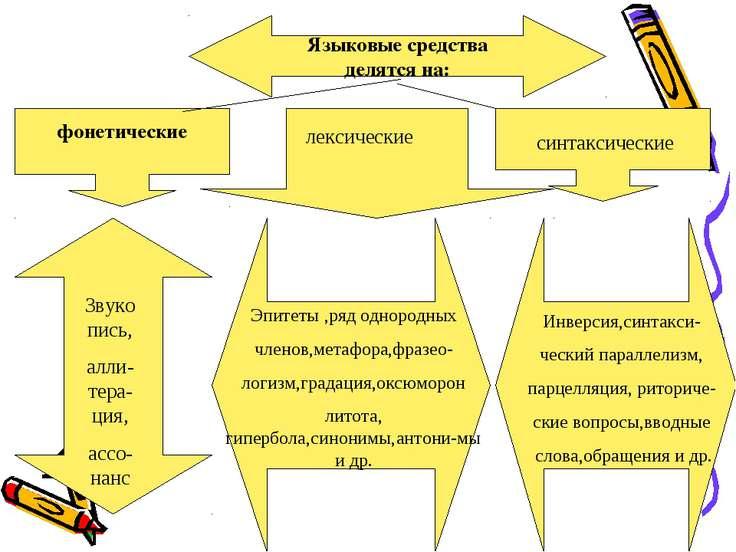 Языковые средства делятся на: фонетические Звукопись, алли-тера-ция, ассо-нан...