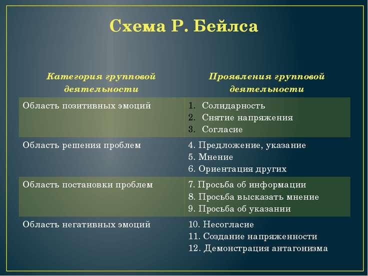 Схема Р. Бейлса Категория групповой деятельности Проявления групповойдеятельн...