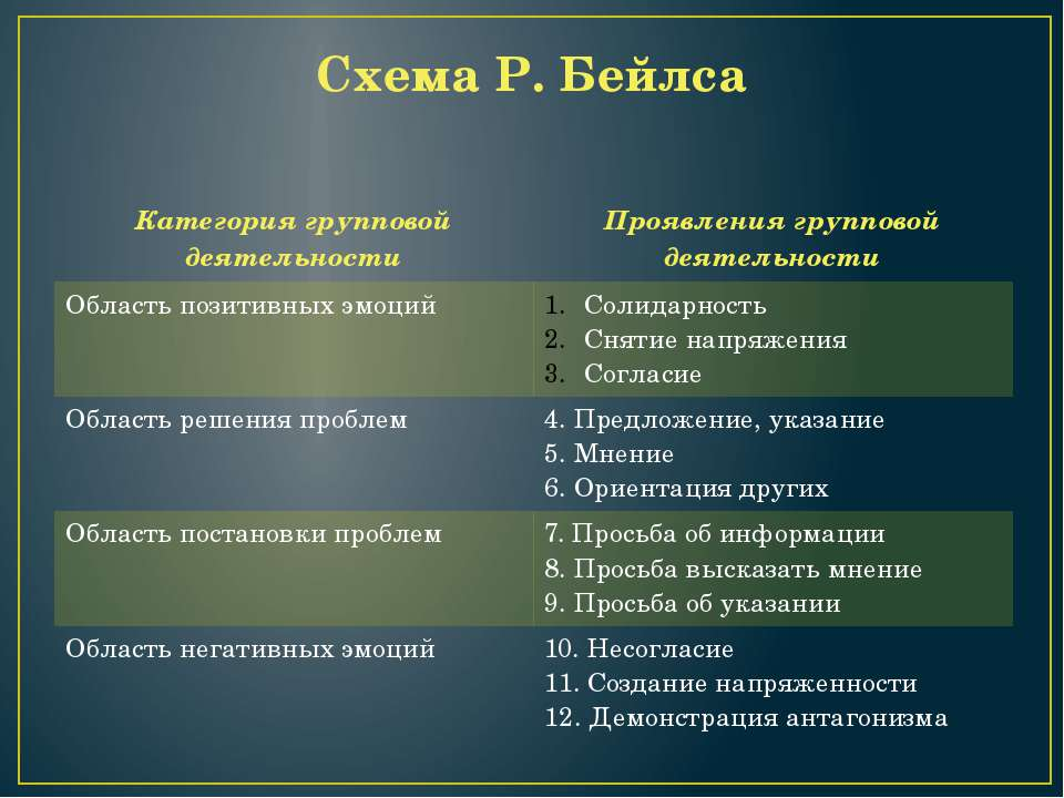 Схема Р. Бейлса Категория