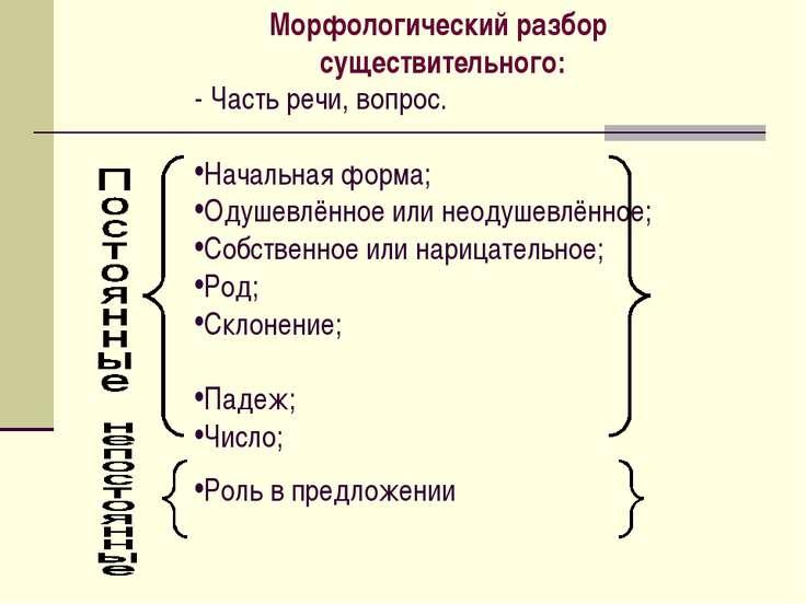 - Часть речи, вопрос. Начальная форма; Одушевлённое или неодушевлённое; Собст...