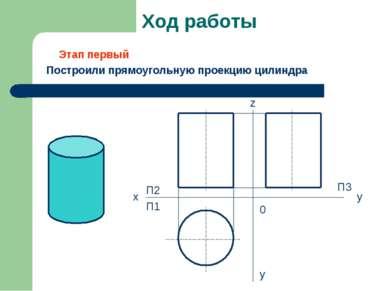Ход работы Построили прямоугольную проекцию цилиндра x П2 П1 z y П3 y 0 Этап ...