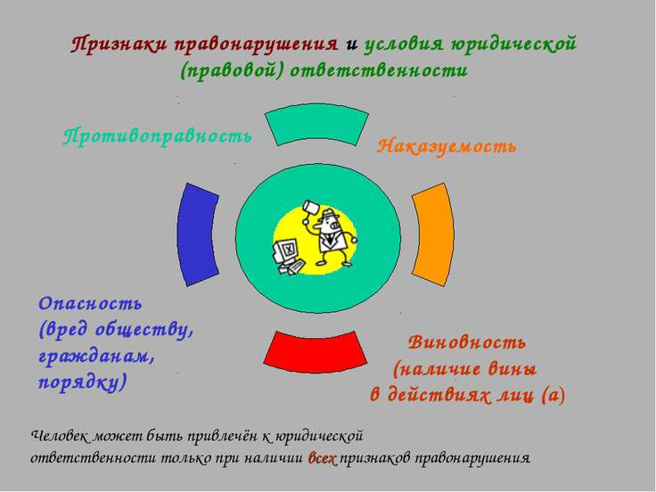 Признаки правонарушения и условия юридической (правовой) ответственности Чело...
