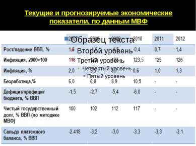 Текущие и прогнозируемые экономические показатели, по данным МВФ