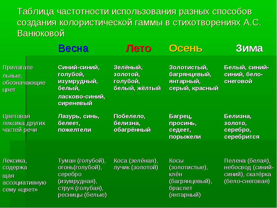 Таблица частотности использования разных способов создания колористической га...