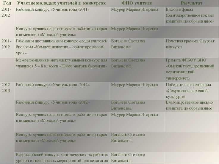 Год Участиемолодых учителей вконкурсах ФИО учителя Результат 2011-2012 Районн...