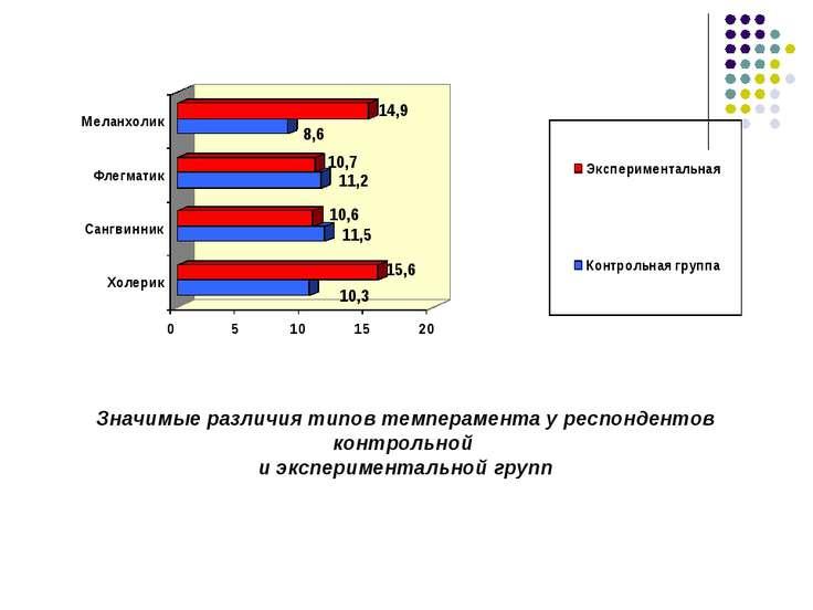Значимые различия типов темперамента у респондентов контрольной и эксперимент...