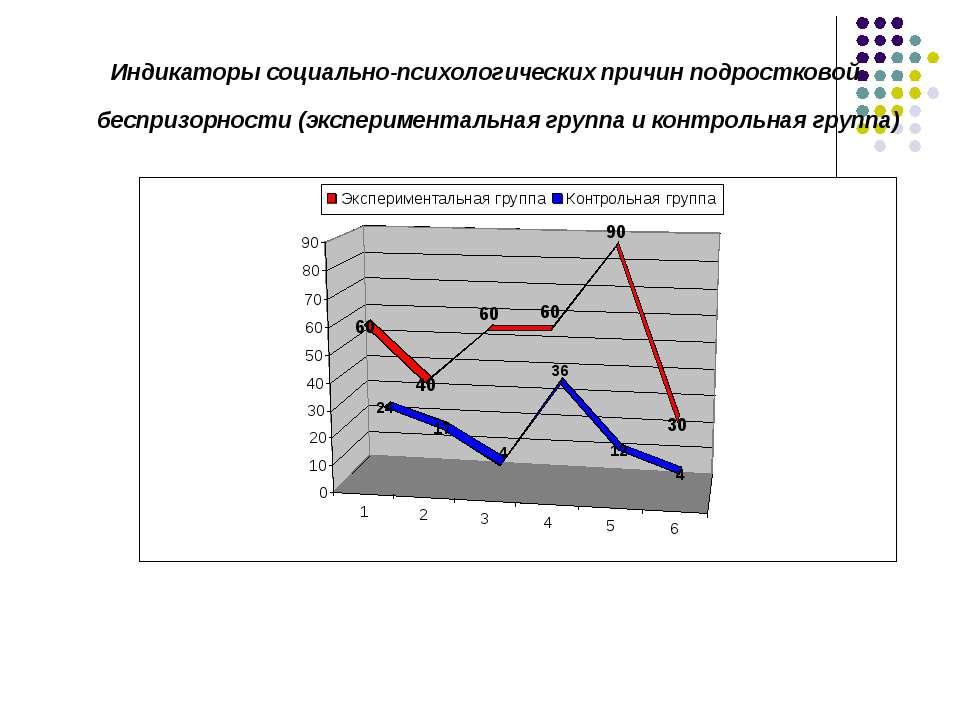Индикаторы социально-психологических причин подростковой беспризорности (эксп...