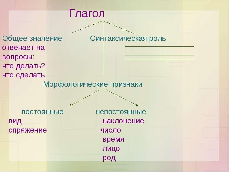Глагол Общее значение Синтаксическая роль отвечает на вопросы: что делать? чт...