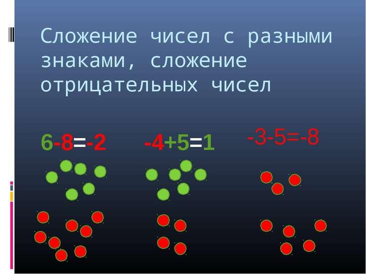 Сложение чисел с разными знаками, сложение отрицательных чисел 6-8=-2 -4+5=1 ...