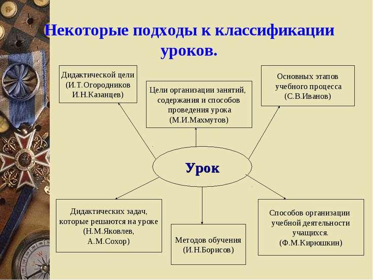 Некоторые подходы к классификации уроков. Урок Дидактической цели (И.Т.Огород...
