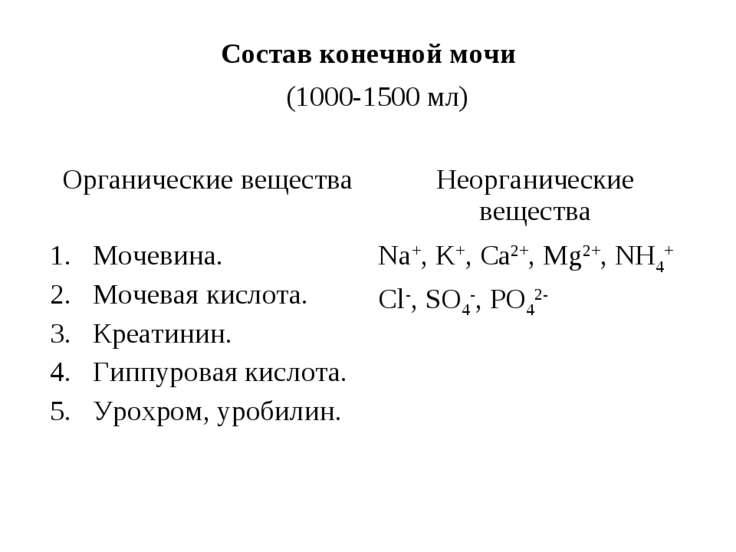 Состав конечной мочи (1000-1500 мл) Органические вещества Неорганические веще...