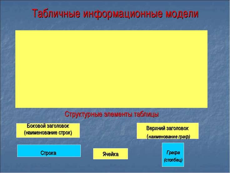 Табличные информационные модели Структурные элементы таблицы Боковой заголово...