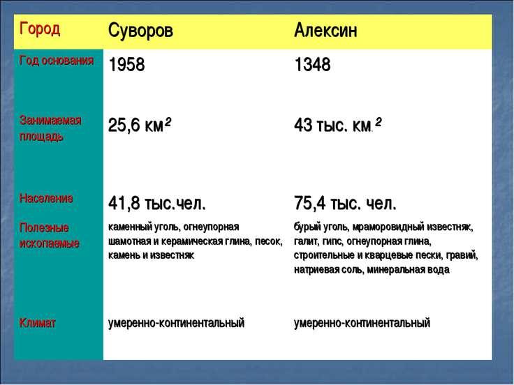 Город Суворов Алексин Год основания 1958 1348 Занимаемая площадь 25,6 км² 43 ...