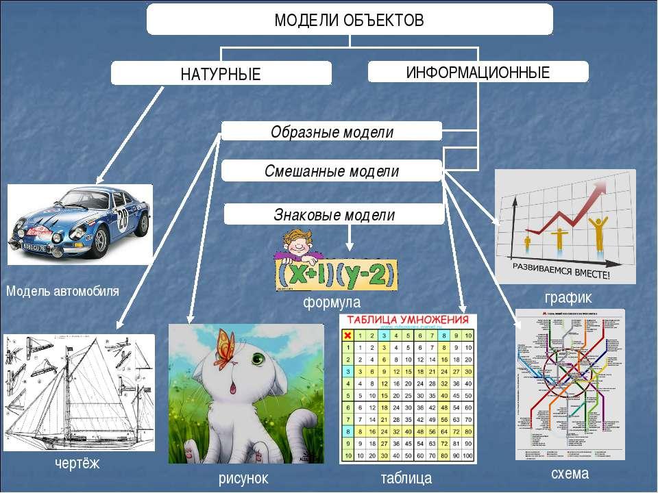 чертёж рисунок таблица схема график формула Модель автомобиля