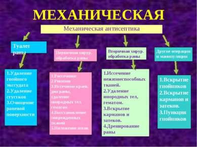 МЕХАНИЧЕСКАЯ Механическая антисептика Туалет раны Вторичная хирур. обработка ...