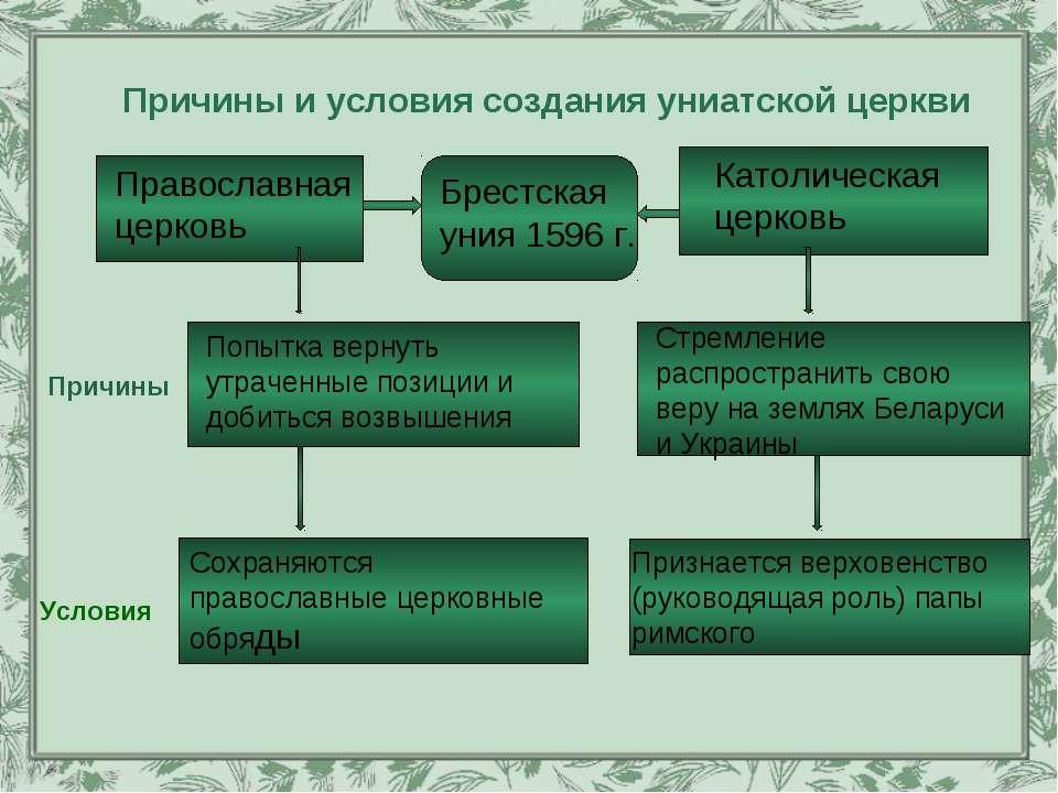 Причины и условия создания униатской церкви Православная церковь Брестская ун...