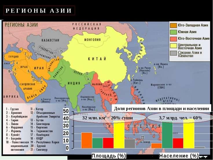 Р Е Г И О Н Ы А З И И Доля регионов Азии в площади и населении 32 млн. км2 = ...