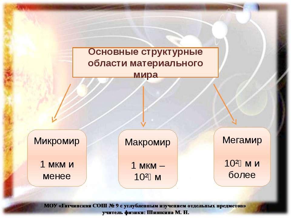 Основные структурные области материального мира Микромир 1 мкм и менее Макром...