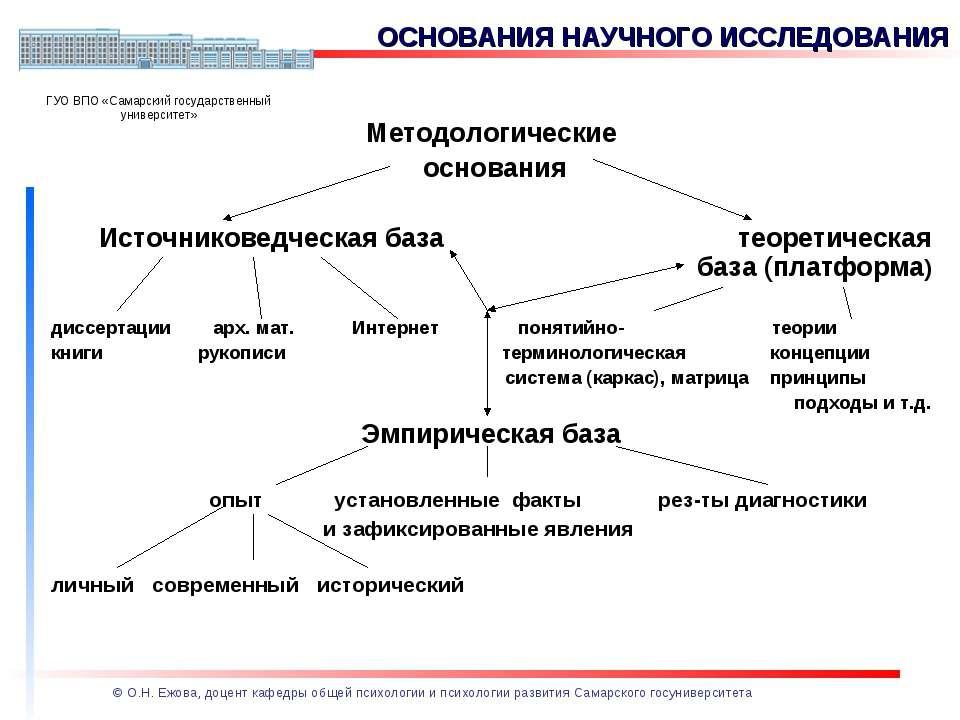 Методологические основания Источниковедческая база теоретическая база (платфо...