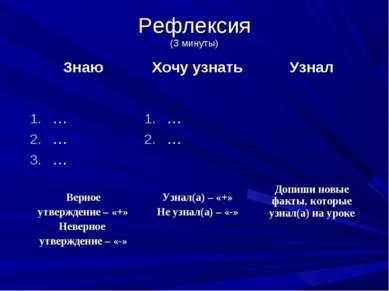Рефлексия (3 минуты) Знаю Хочу узнать Узнал … … … Верное утверждение – «+» Не...