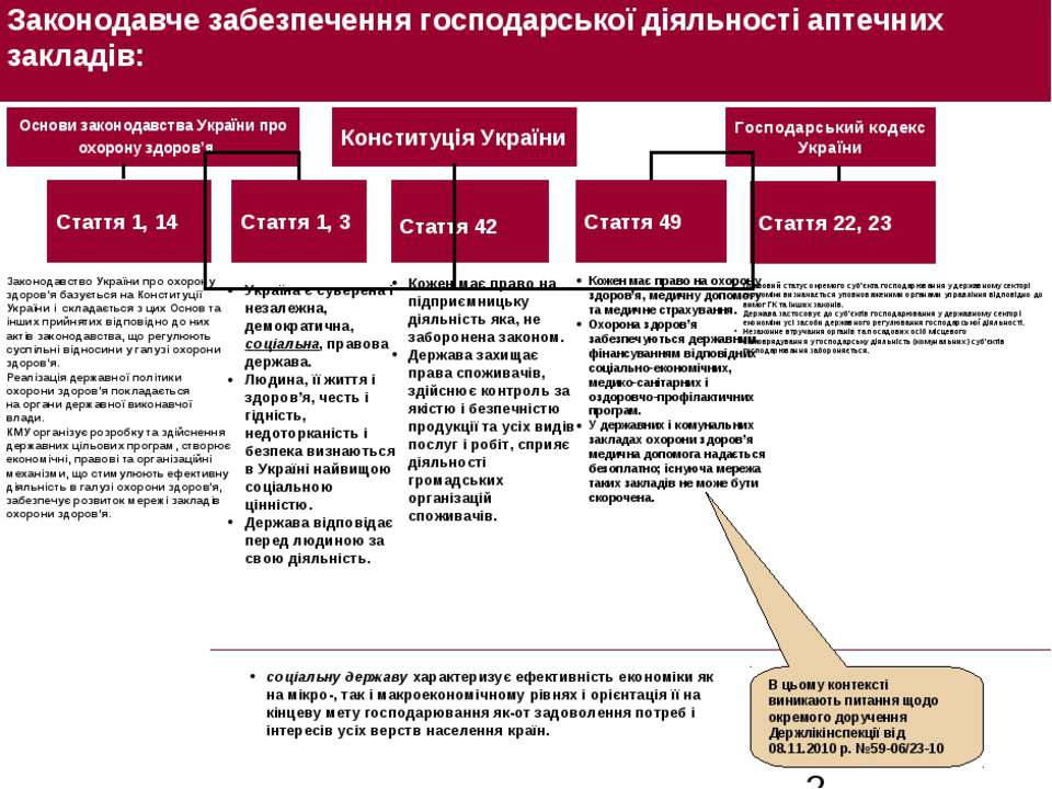 Законодавче забезпечення господарської діяльності аптечних закладів: Основи з...