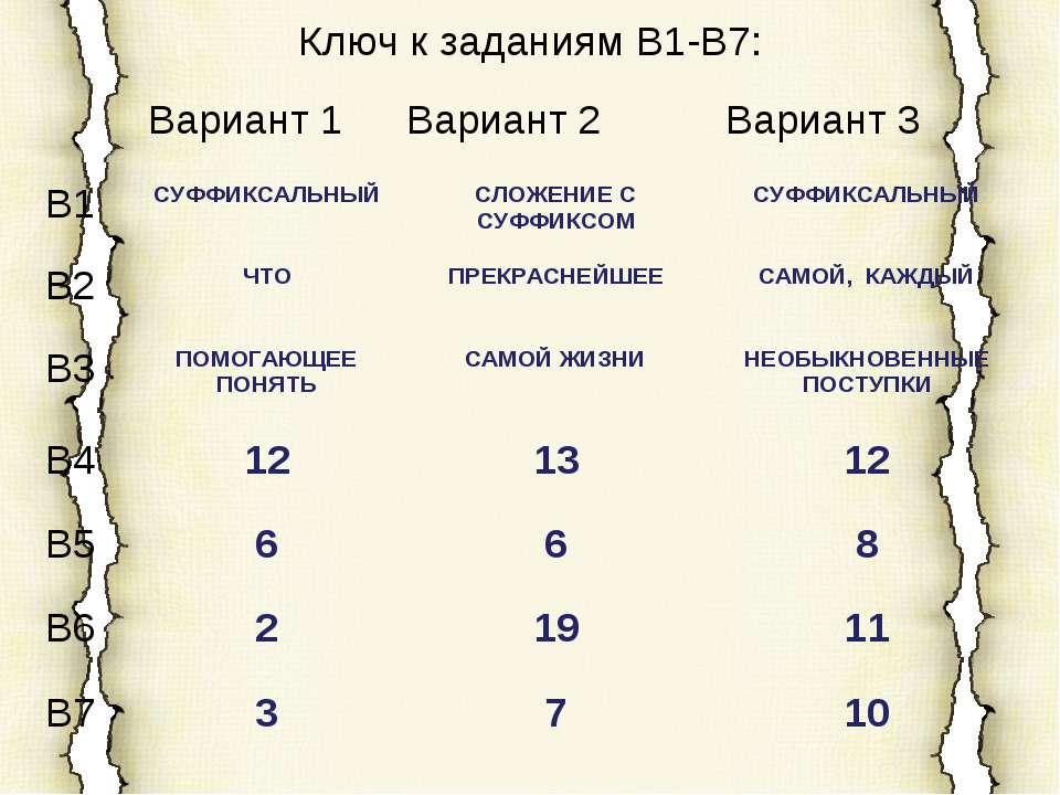 Ключ к заданиям В1-В7: Вариант 1 Вариант 2 Вариант 3 В1 СУФФИКСАЛЬНЫЙ СЛОЖЕНИ...