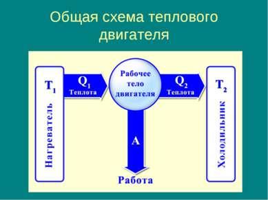 Общая схема теплового двигателя