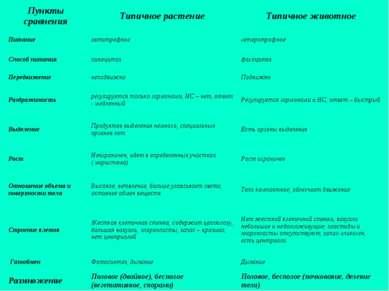 Пункты сравнения Типичное растение Типичное животное Питание автотрофное гете...