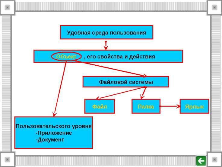 Удобная среда пользования Объект , его свойства и действия Пользовательского ...