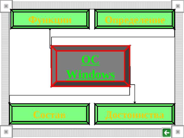 ОС Windows Определение Состав Достоинства Функции