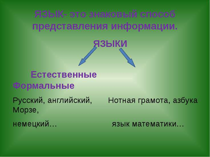 ЯЗЫК- это знаковый способ представления информации. ЯЗЫКИ Естественные Формал...