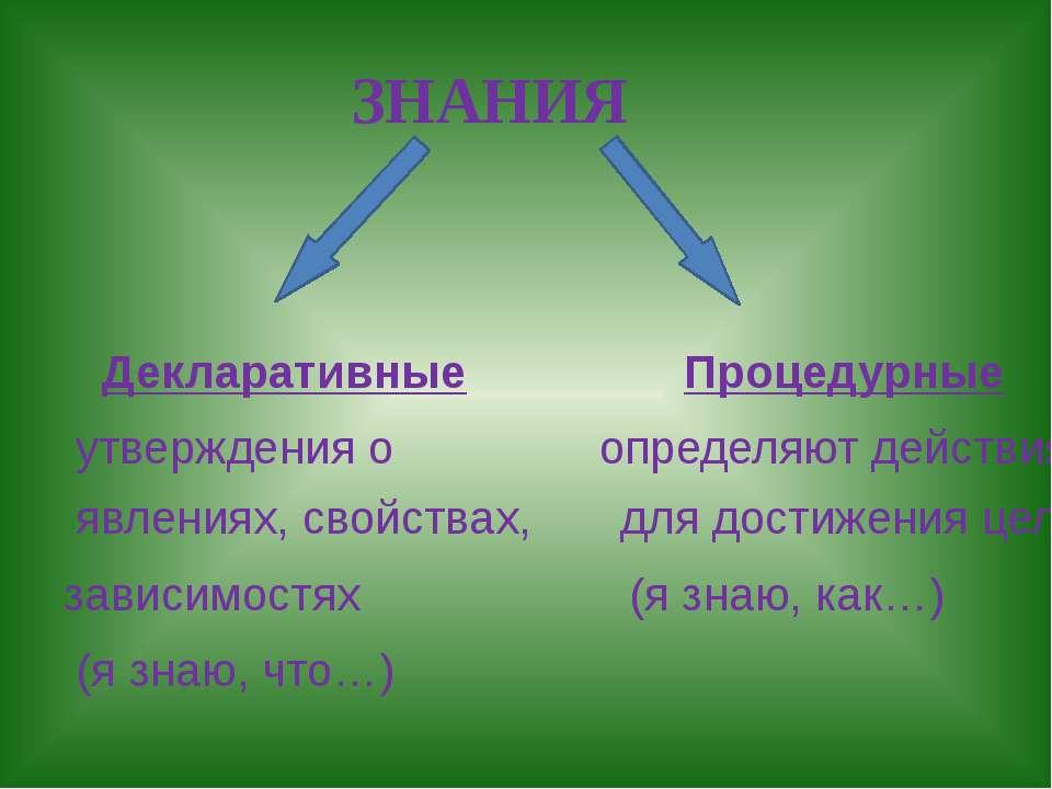 ЗНАНИЯ Декларативные Процедурные утверждения о определяют действия явлениях, ...