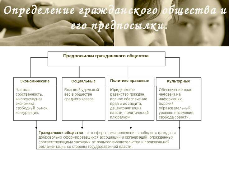 Определение гражданского общества и его предпосылки. Предпосылки гражданского...
