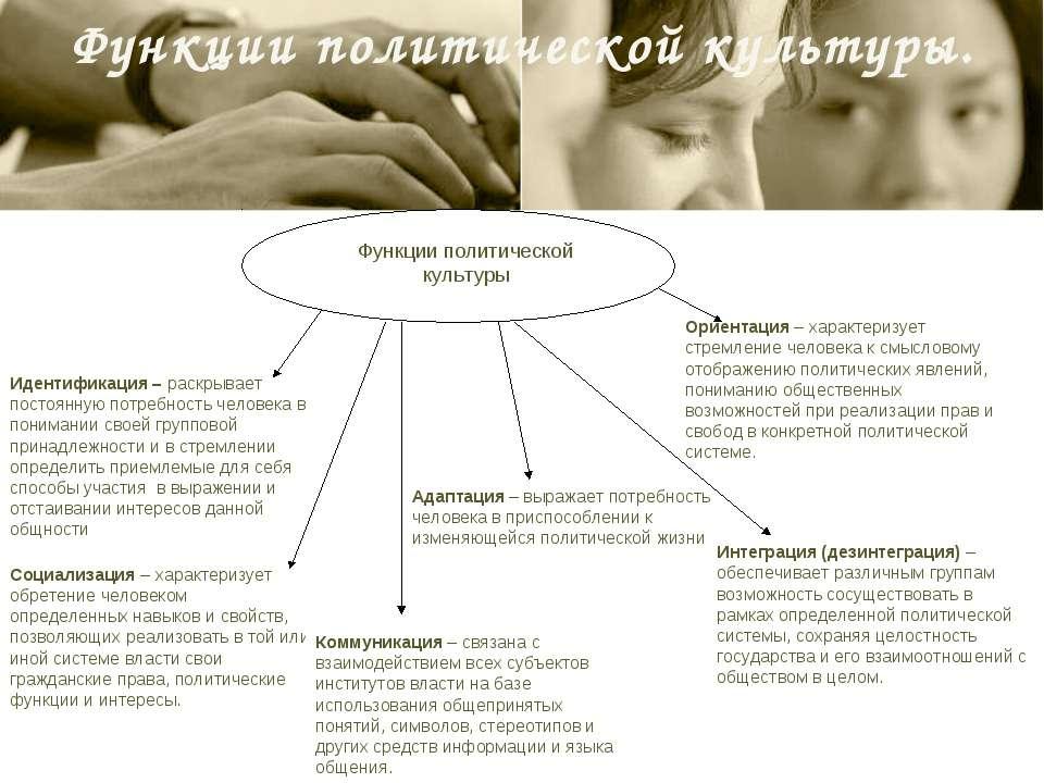 Функции политической культуры.