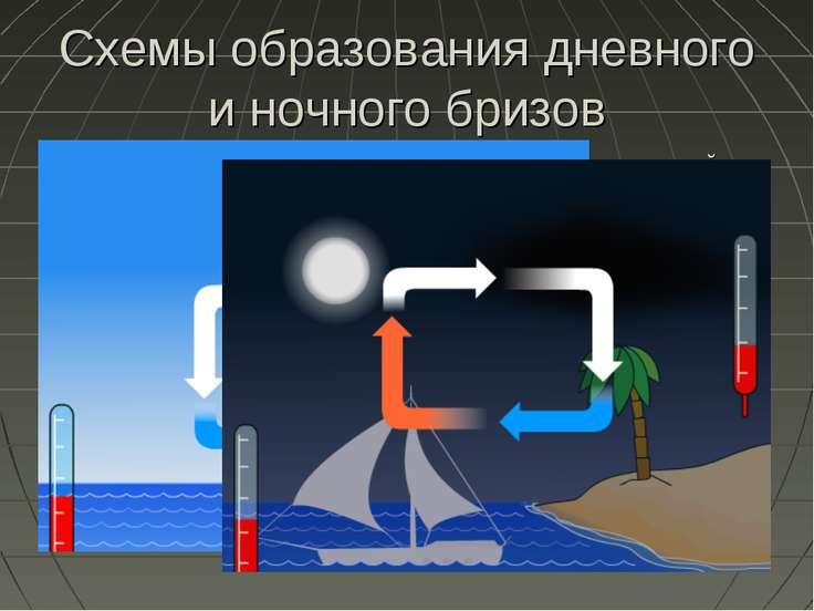 Схемы образования дневного и ночного бризов Бризы - ветры с суточной периодич...