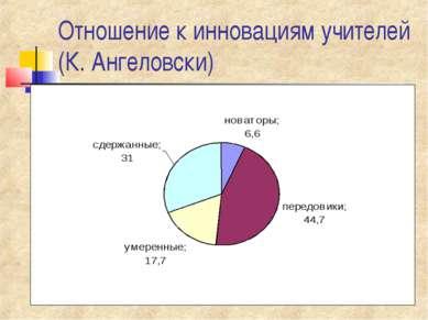Отношение к инновациям учителей (К. Ангеловски)