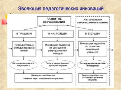 Эволюция педагогических инноваций