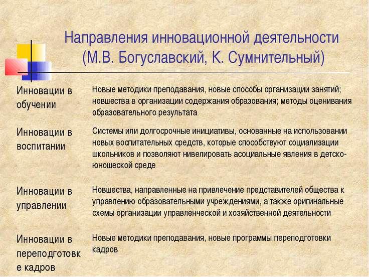 Направления инновационной деятельности (М.В. Богуславский, К. Сумнительный)