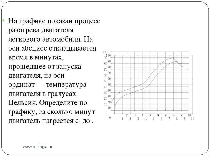 www.mathgia.ru На графике показан процесс разогрева двигателя легкового автом...