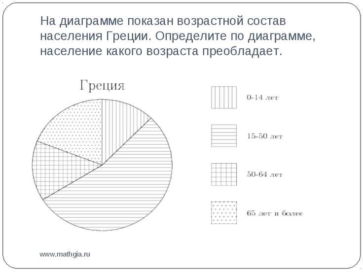 На диаграмме показан возрастной состав населения Греции. Определите по диагра...
