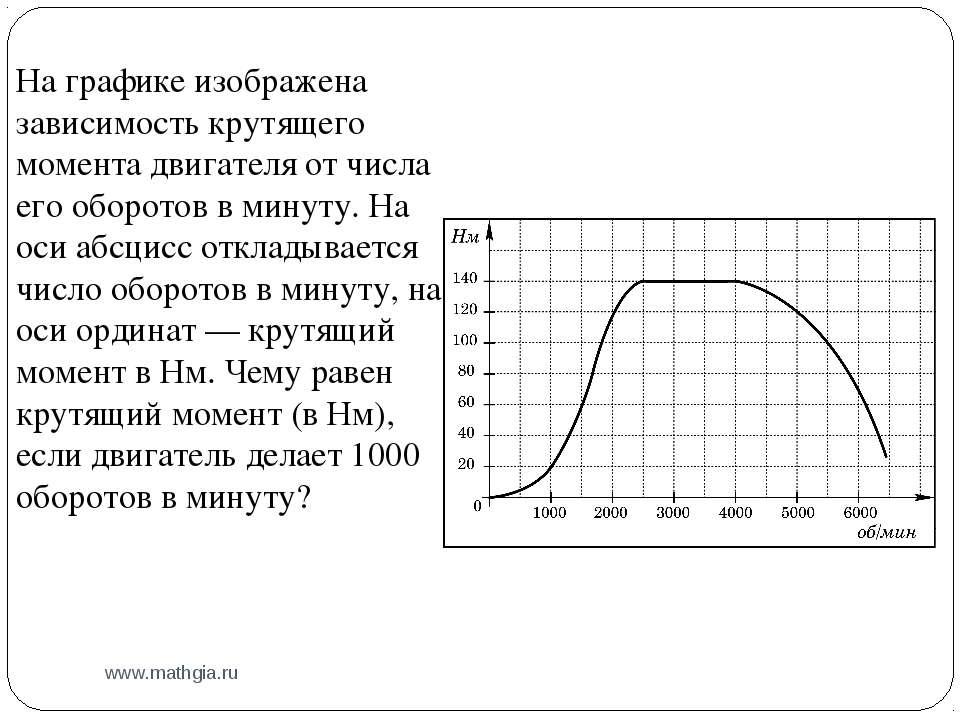 www.mathgia.ru На графике изображена зависимость крутящего момента двигателя ...