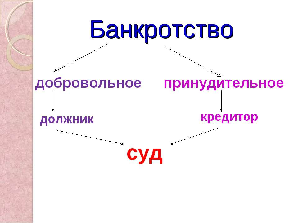 Банкротство добровольное принудительное должник кредитор суд