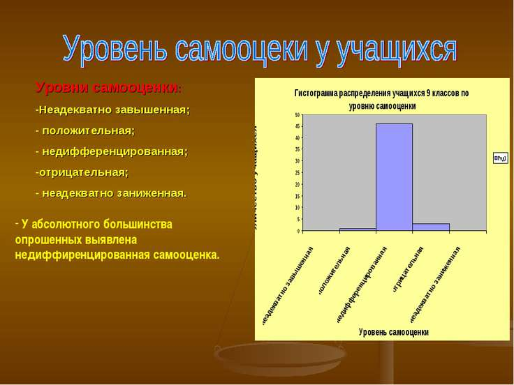 Уровни самооценки: Неадекватно завышенная; положительная; недифференцированна...