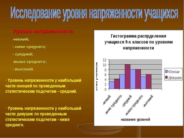 Уровень напряженности у наибольшей части юношей по проведенным статистическим...