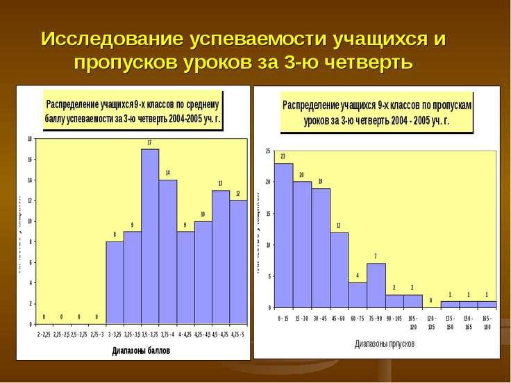 Исследование успеваемости учащихся и пропусков уроков за 3-ю четверть