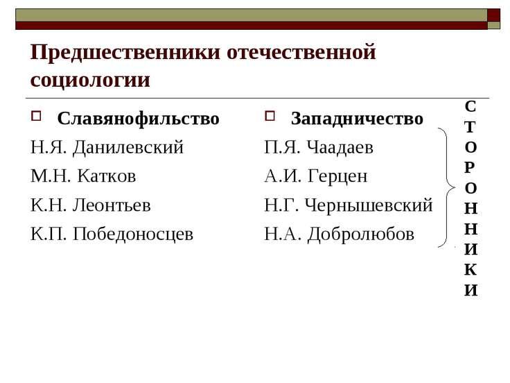 Предшественники отечественной социологии Славянофильство Н.Я. Данилевский М.Н...
