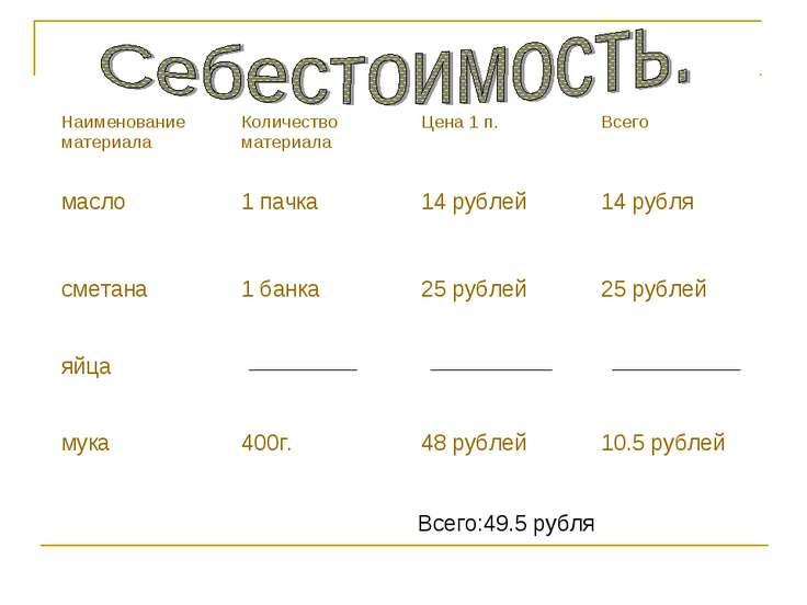 Всего:49.5 рубля Наименование материала Количество материала Цена 1 п. Всего ...