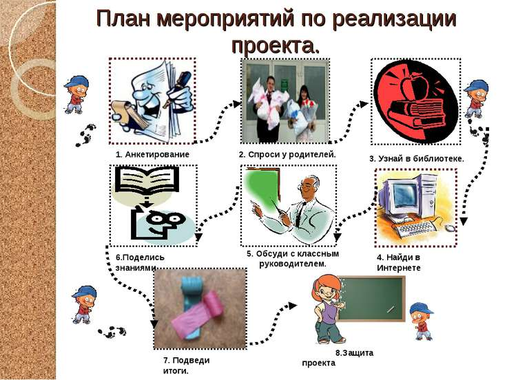 План мероприятий по реализации проекта. 1. Анкетирование 2. Спроси у родителе...