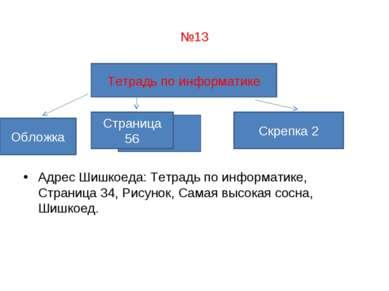 №13 Адрес Шишкоеда: Тетрадь по информатике, Страница 34, Рисунок, Самая высок...